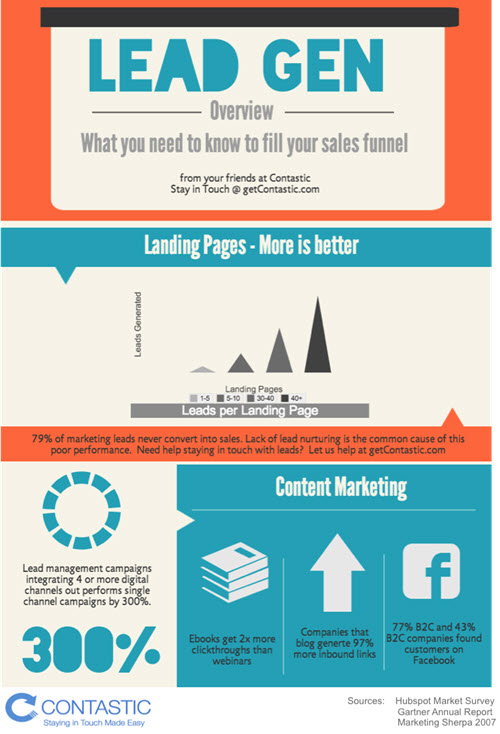 content-marketing-infographic-lead-gen